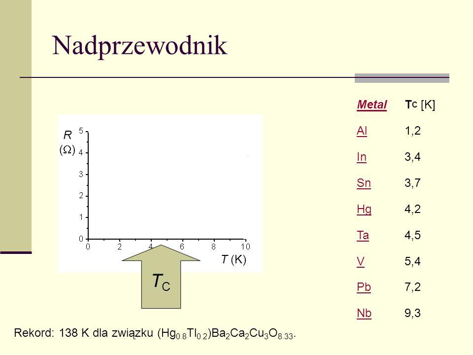 Nadprzewodnik TC Metal TC [K] Al 1,2 In 3,4 Sn 3,7 Hg 4,2 Ta 4,5 V 5,4